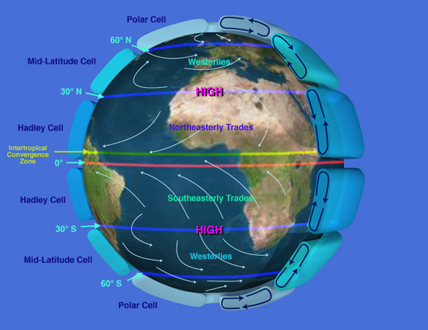 Ideal Global Atmospheric Circulation Pattern Provided by NASA